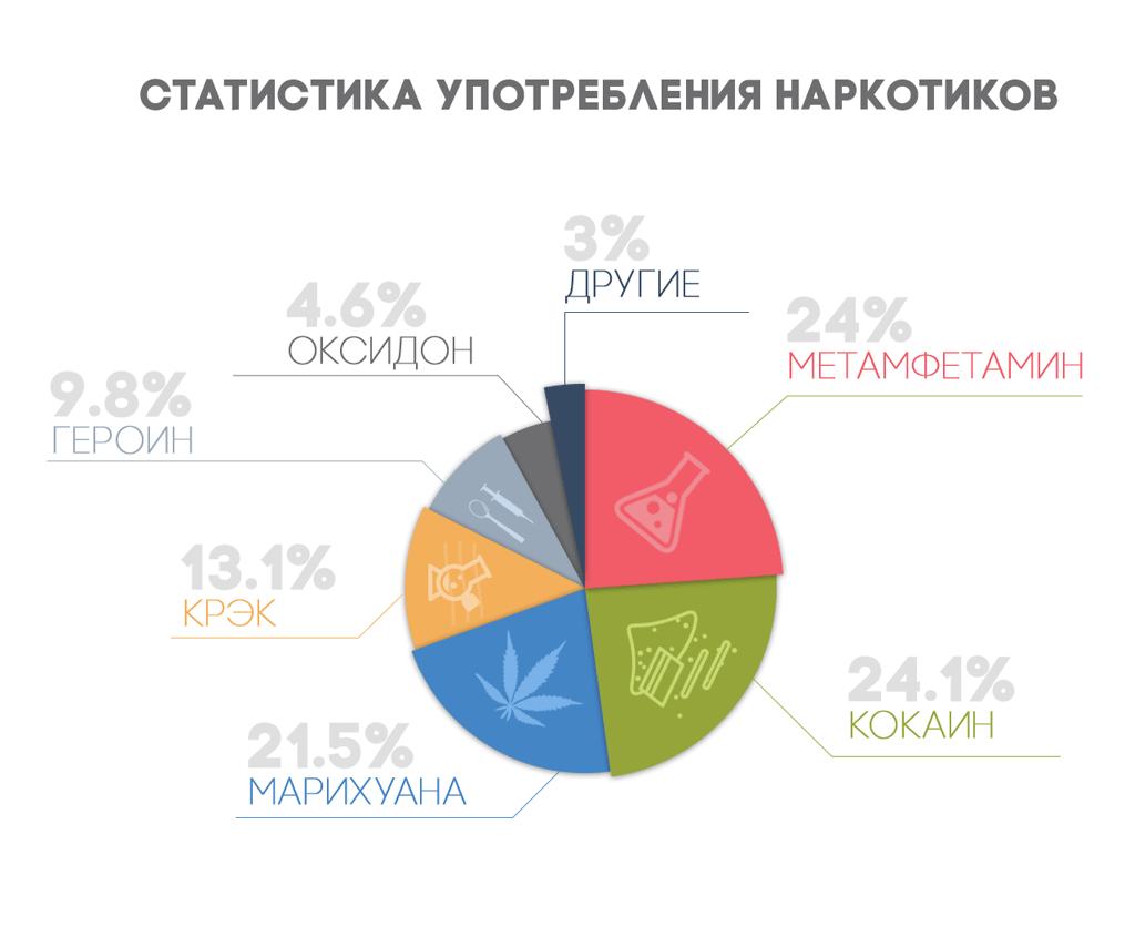 статистика употребления наркотиков